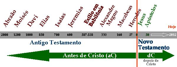 Hist�ria antes e depois de Cristo