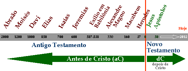Breve Cronologia Bíblica